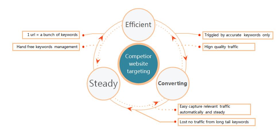 Kill competitor website's SEO